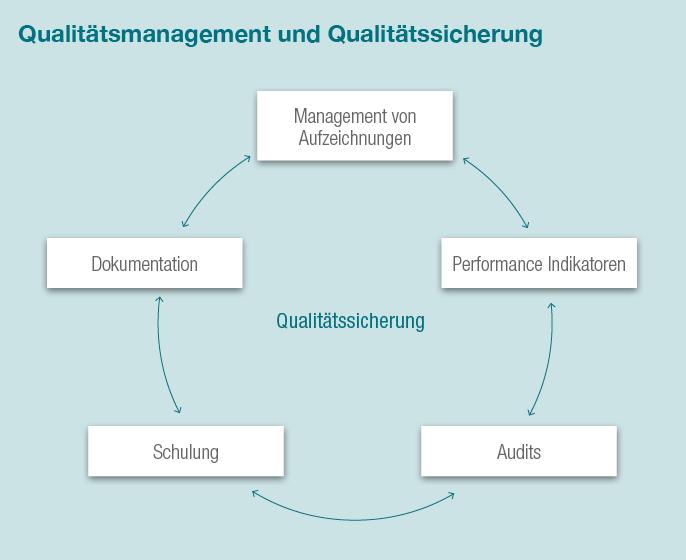 qualitaetsmanagement_und_qualitaetssicherung