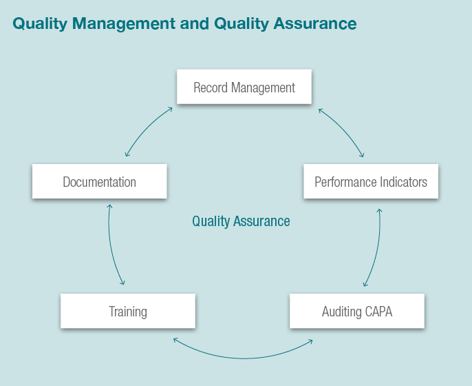 quality_management_and_quality_assurance